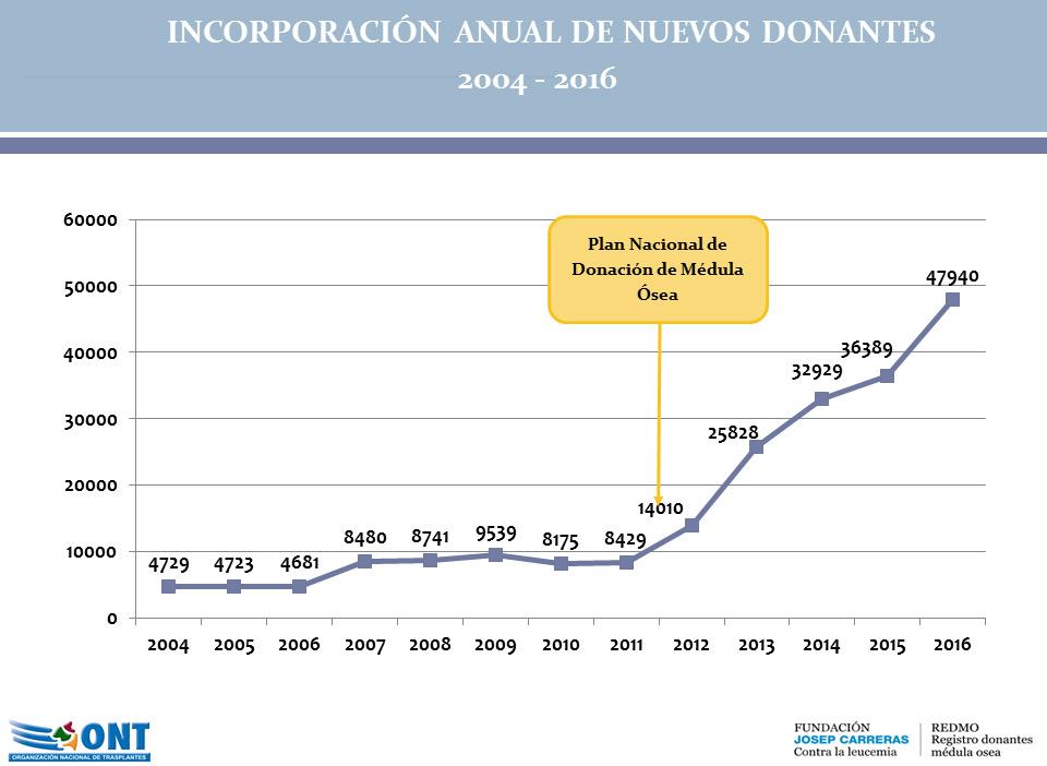 Incorporación de donantes